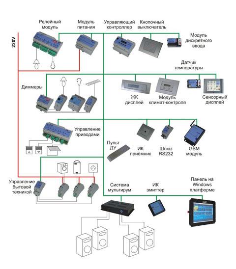 Блок-схема системы «умный дом»